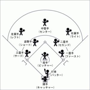 野球の守備位置