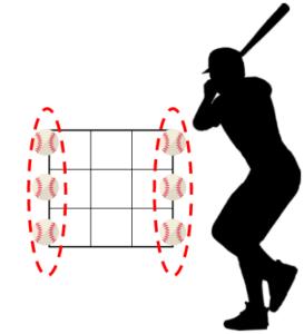 ストレート系変化球はコーナーギリギリを狙う