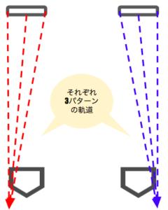 プレートの位置による軌道の違い