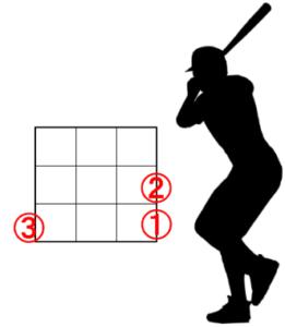 右バッターと左ピッチャーのアウトコースの配球
