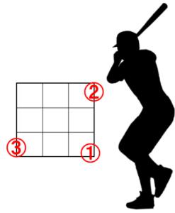 右ピッチャーと右バッターのアウトコースの配球