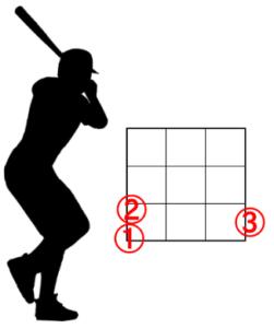 右ピッチャーと左バッターのアウトコースの配球