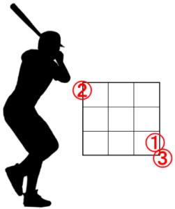 左ピッチャーと左バッターのアウトコースの配球
