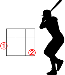 左投手のクロスファイヤー