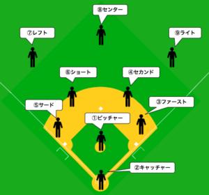 野球のポジション位置一覧