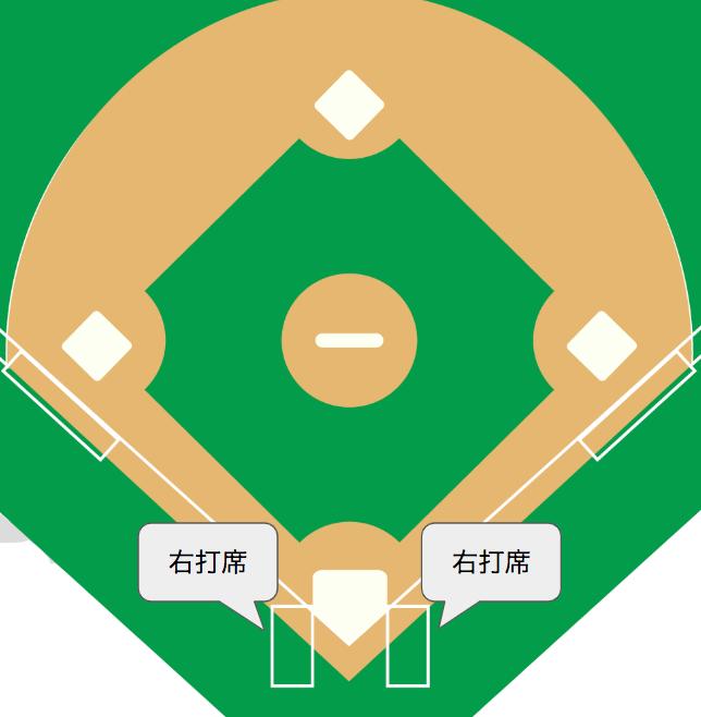 右打者と左打者、どっちがあなたに向いている?【選び方とメリット ...